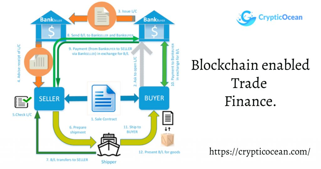 Blockchain in Banking Industry